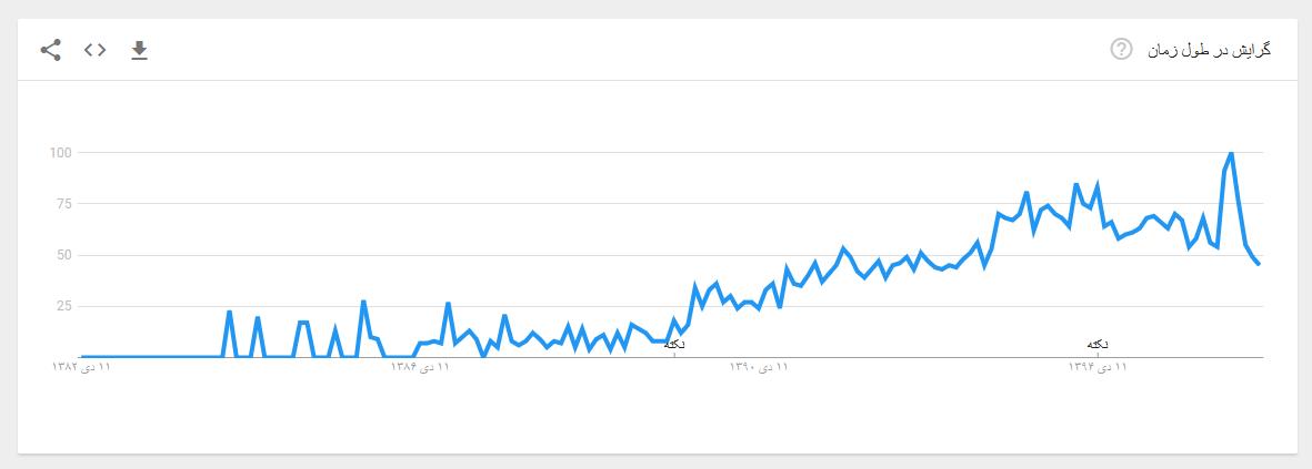 نمودار گرایش در طول زمان سئو