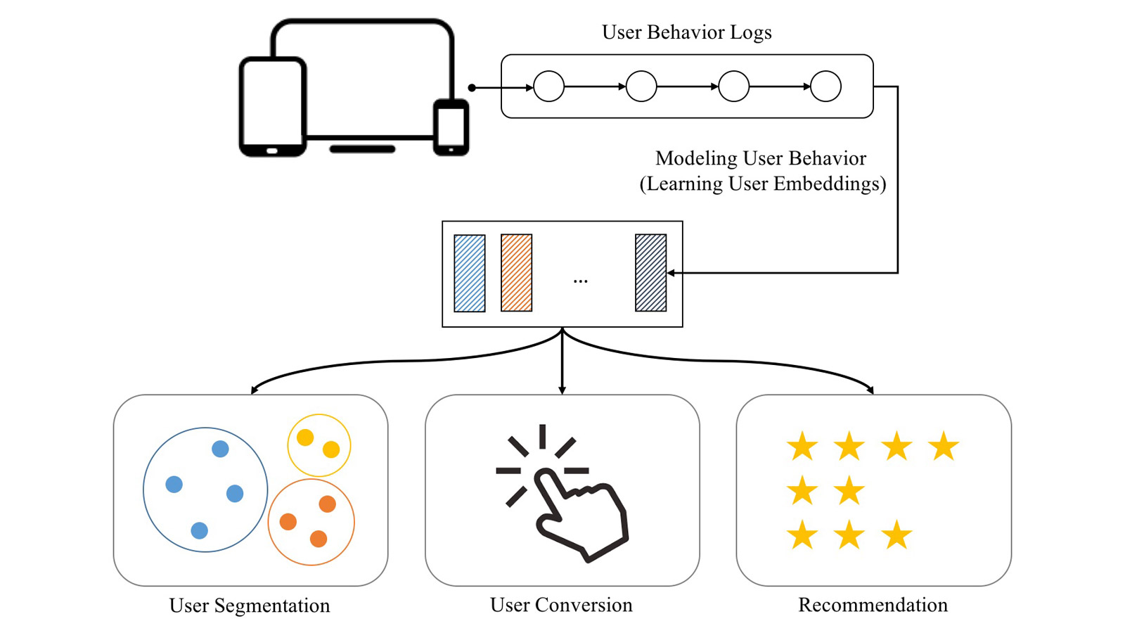 ردیابی و تحلیل رفتار کاربر