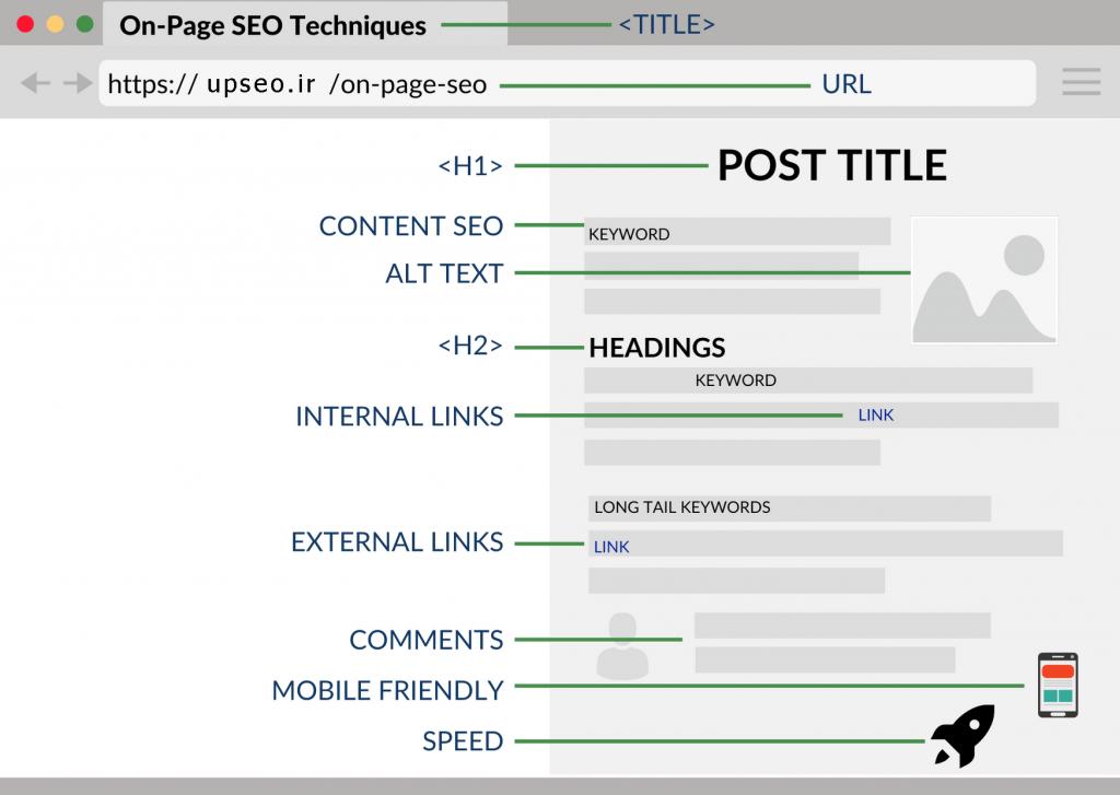 تکنیک های سئو در صفحه ، چک لیست سئو داخلی سایت