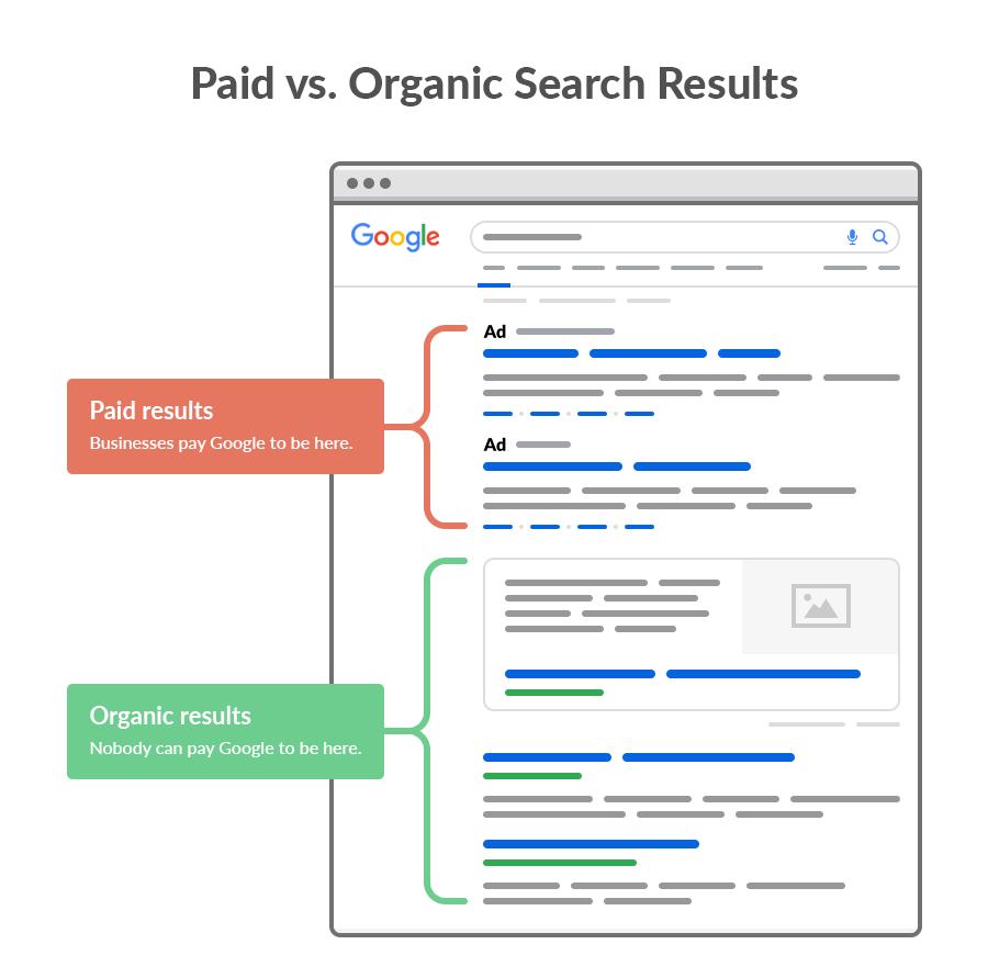 نتایج ارگانیک و تبلیغات در گوگل ادورز