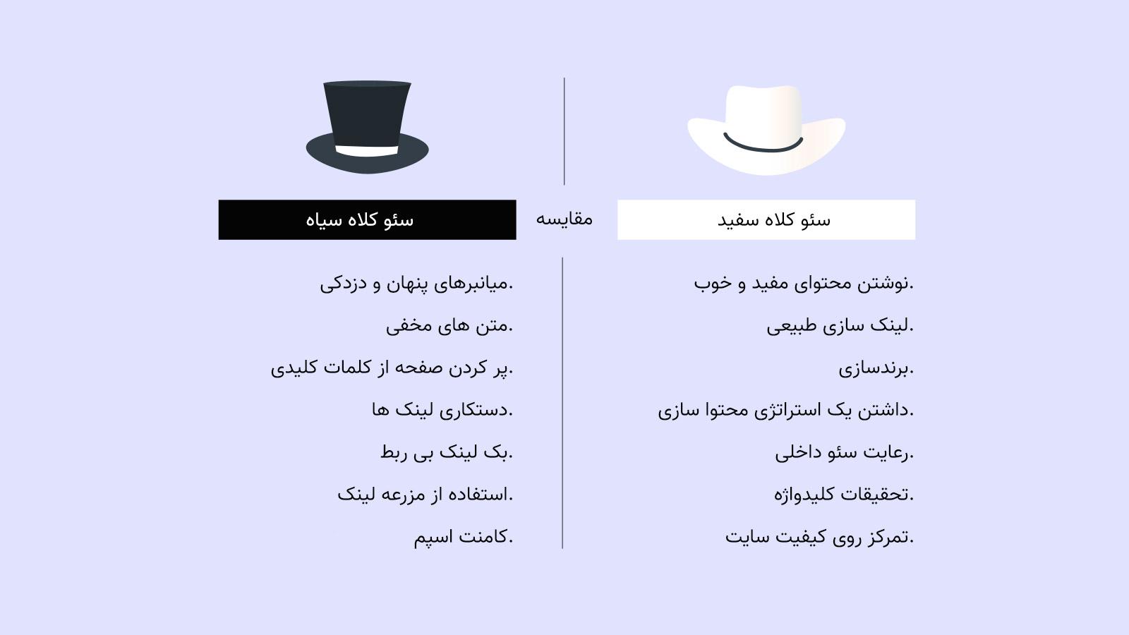 مقایسه سئو کلاه سفید و سئو کلاه سیاه